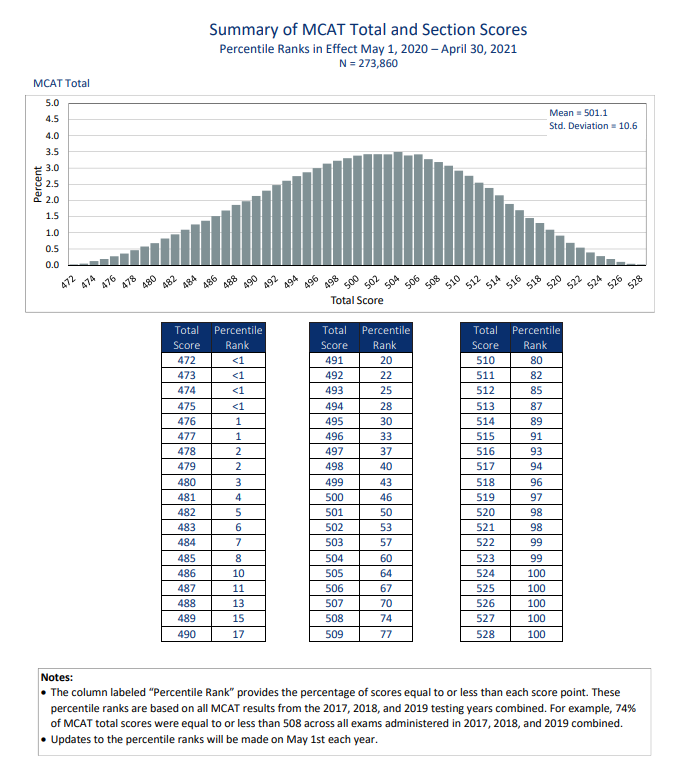 See score percentile breakdowns according to the AAMC
